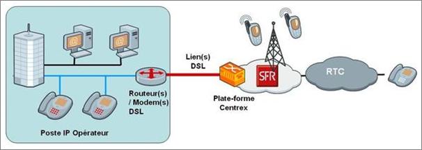 Central IP mutualisé et externalisé chez le prestataire